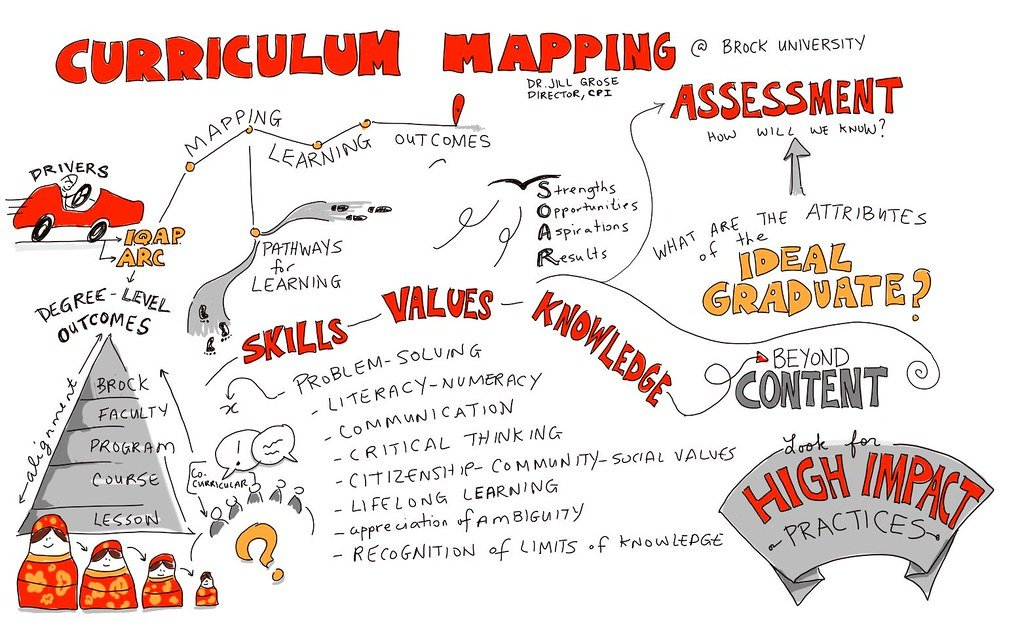 How Mastering Curriculum Mapping Helps With Better Learning Outcomes